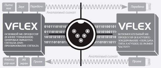Уникальная цифровая технология VFLEX