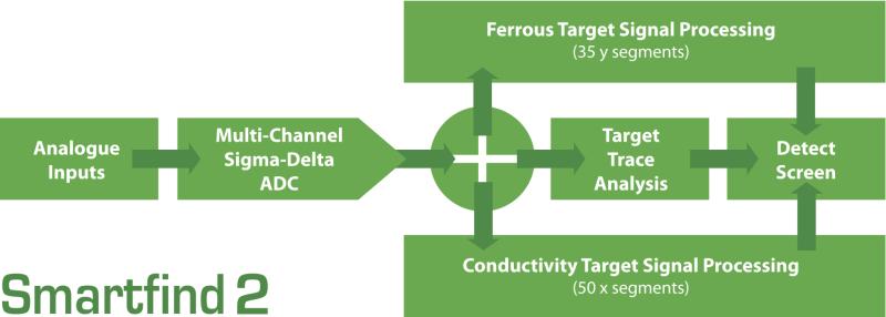 Smartfind 2 значительно повышает FeCo дискриминацию для анализа и отображения железистых (Fe) и проводящих (Co) свойств цели на полноцветном ЖК-дисплее.
